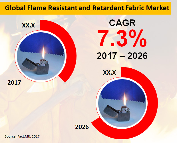 flame-resistant-and-retardant-fabric-market[1]